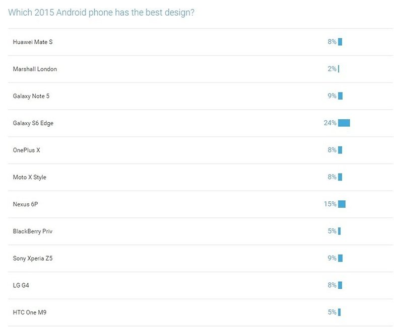 androidpit best android design 2015 poll 2