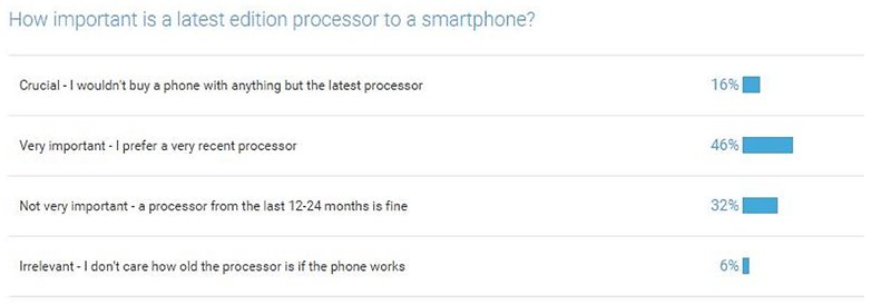 poll how important are processors 3