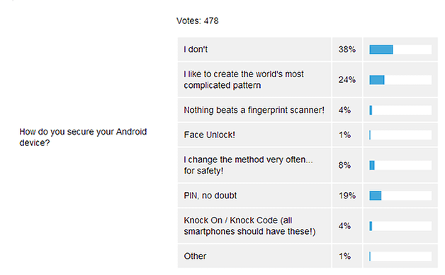 androidpit poll results