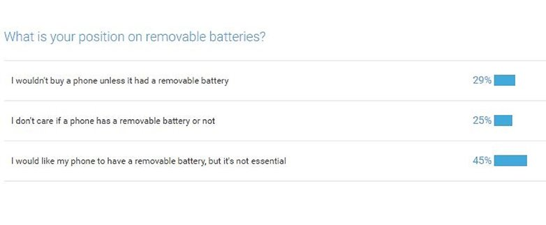 androidpit poll batteries 23