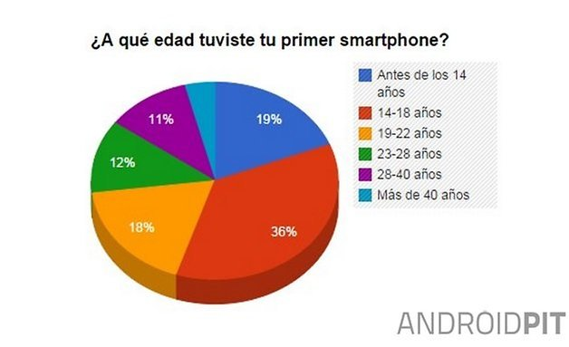 encuesta primer smartphone