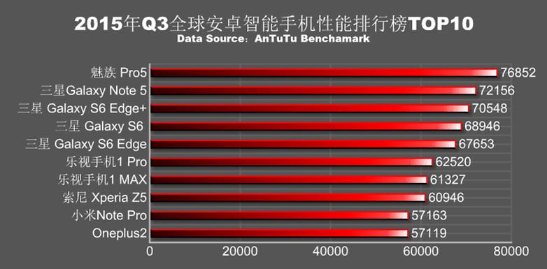 Q3 2015 scores AnTuTu 1