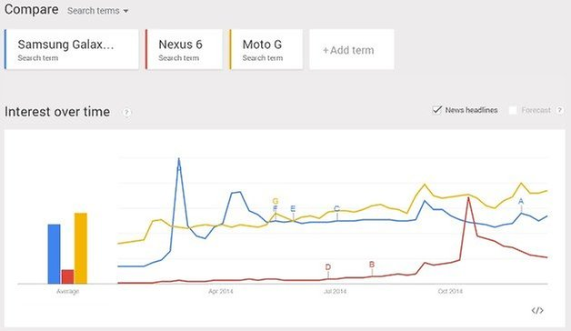 2014 search popularity