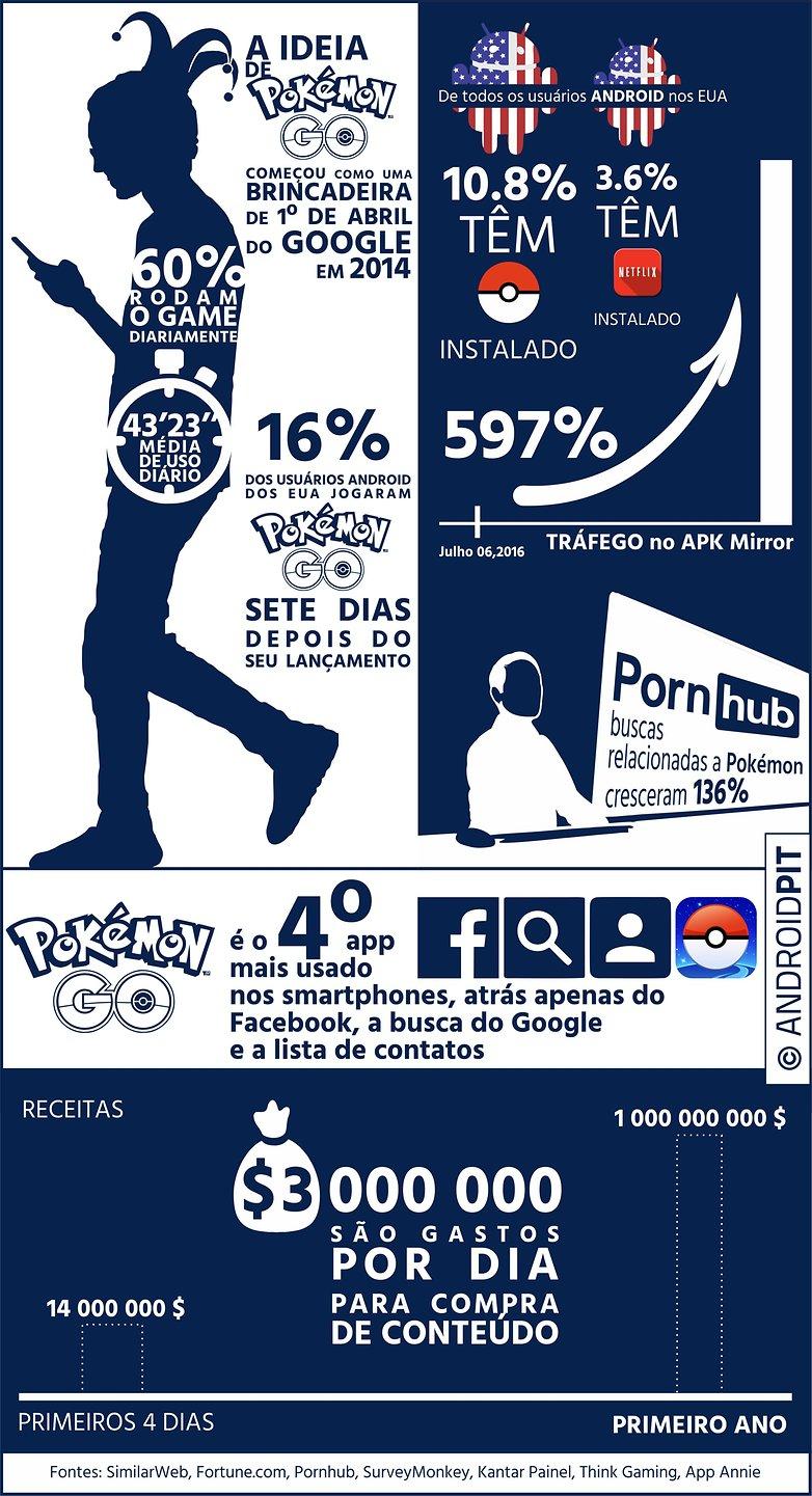 Inforgraphic pokemon go BR