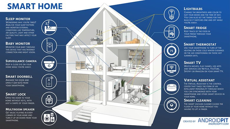 A Smart first steps for turning your home into a smart home - androidpit