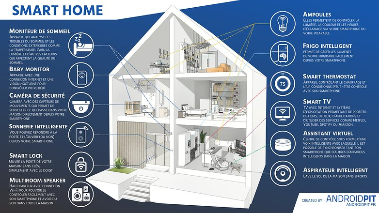 AndroidPIT SMART HOME ALL LANGUAGES FR 3