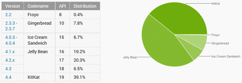 android distribution january 6th 2015 795x276