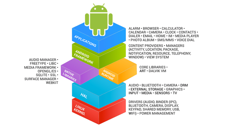 pourquoi j ai quitte google mais pas android aosp 00