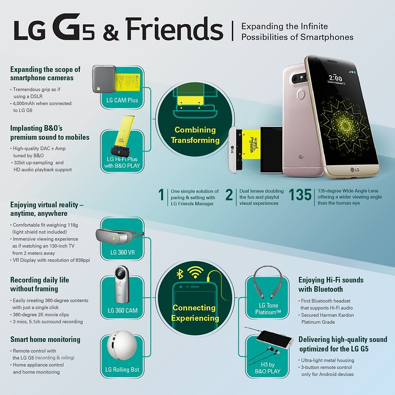 test comparatif lg g5 vs lg g4 accessoires modules image 0