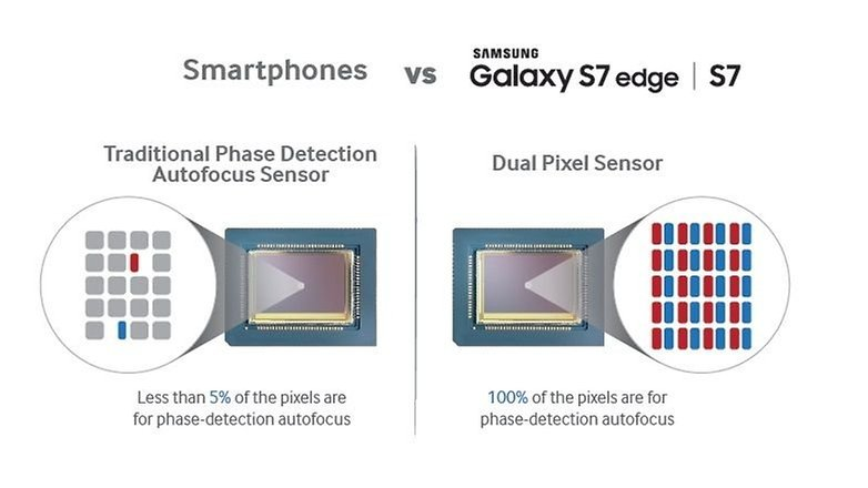 test comparatif samsung galaxy s6 edge vs galaxy s7 edge dual pixel sensor image 00