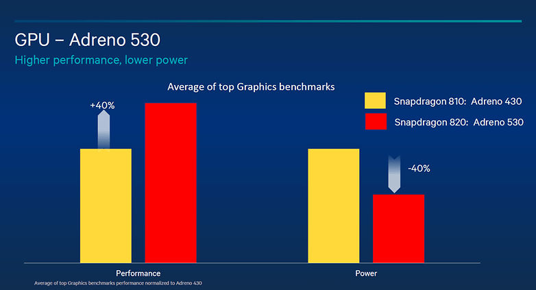 test comparatif snapdragon 820 vs snapdragon 810 gpu puce graphique adreno 530 vs adreno 430 image 00