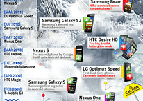 5 Years Strong: Android's Exciting Journey to the Top