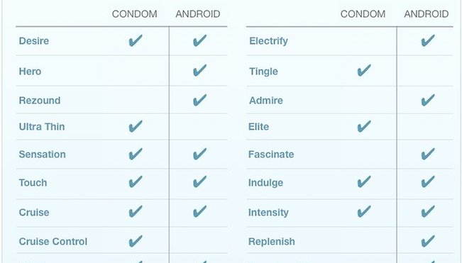Which Android is best? Wait...Isn't that a Condom?