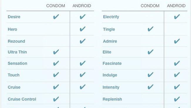 Smartphone ou préservatif? Android joue la carte du latex