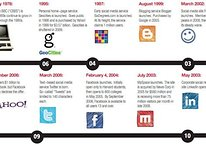 [Infographic] The Evolution of Social Networking Sites