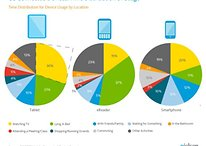 Poll: Tablets and Phones Used While Watching TV, eBooks in Bed