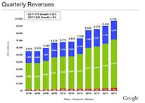 Google's Earnings Go Through the Roof: $9.72 Billion in Q3 Revenue, $2.73 Billion Net Income