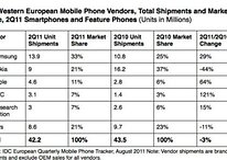 Smartphones Outship Feature Phones in Europe, Samsung Leads the Pack