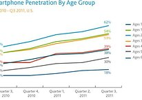 Majority of Those Under 44 Own a Smartphone, Overall Penetration Deepening (Ha!...Sorry)