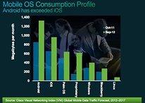 Pourquoi Android consomme plus de données que l'iPhone d'Apple