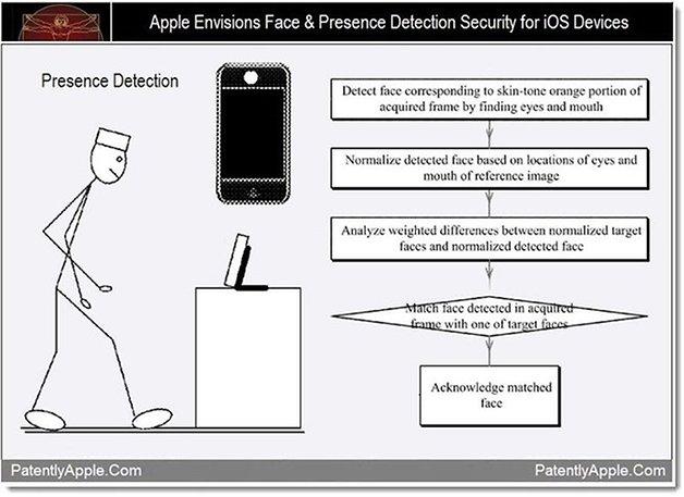 apple reconnaissance faciale