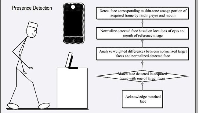 [WTF] Apple Applying for Face-Recognition Patent ---- Here We Go Again