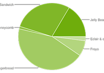 What It Means That Android ICS/ Jelly Bean Has Overtaken Gingerbread