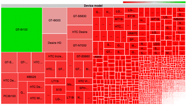 Android Fragmentation: 4,000 ROMs, 3,997 Devices, 599 Brands