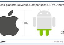 Why Do Android Devs Make So Much Less Than Their iOS Counterparts?
