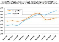 """Facebook is """"Most-Used"""" App of 2012"""