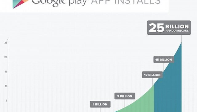 Grab Your Party Hat, Google Play Just Hit 25 Billion Downloads