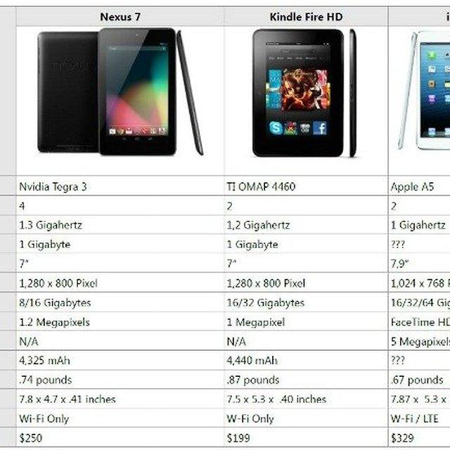 iPad Mini vs  Kindle Fire HD vs  Nexus 7 Specs Compared