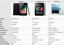 iPad Mini vs. Kindle Fire HD vs. Nexus 7 Specs Compared