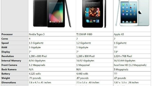 iPad Mini vs. Kindle Fire HD vs. Nexus 7 Specs Compared