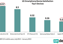 iPhone 5 Ranked Fifth in User Satisfaction, Trailing Behind 4 Androids