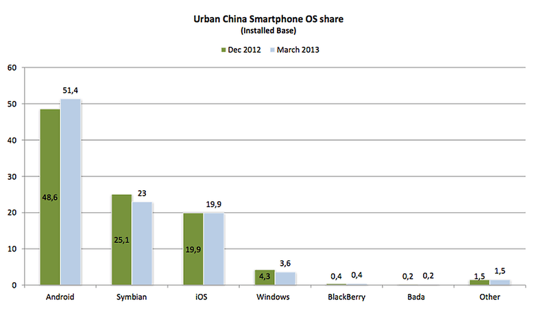 Android Swallows More Than Half of China's Smartphone Market