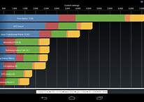 Nexus 7 Overclocked to 1.64 Ghz, Destroys Tablets Priced 3x More