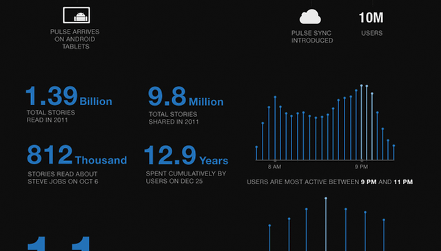 Pulse Grew from 1 to 11 Million Downloads Over 2011, Here's How