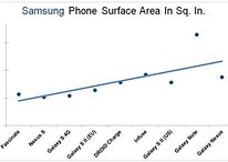 Charting Rise in Phone Size: Won't Someone Please Think of the Pockets?