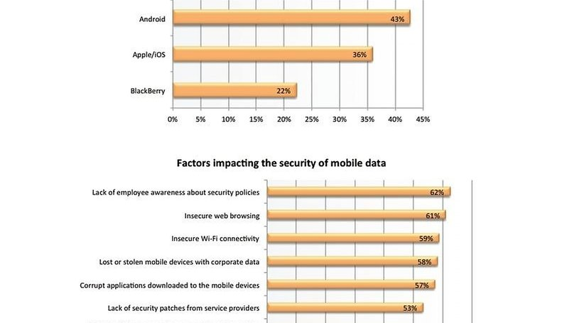Corporations Wary of Using Android Due to Perceived Security Risks
