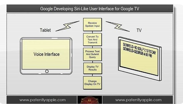 Google Developing Siri Replacement for Google TV
