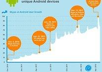 Skype pour Android fête ses 70 millions de téléchargements
