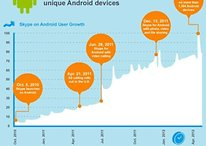 Skype Celebrates 70 Million Downloads with Impressive Infographic