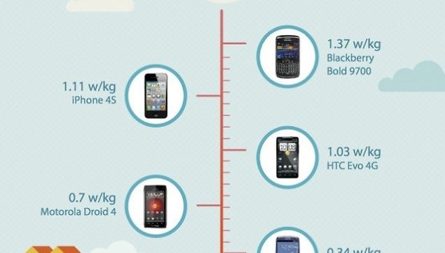 [Infographic] iPhone 4S Emits 3x More Radiation Than the Galaxy S3