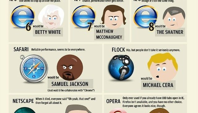 [Comic] What if Web Browsers Were Celebrities?