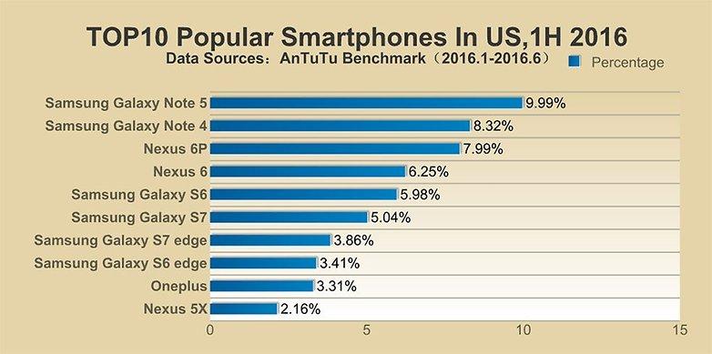 antutu phones us
