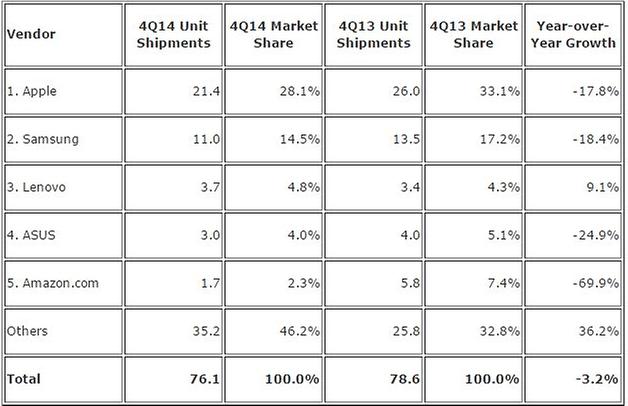2014 Tablet sales