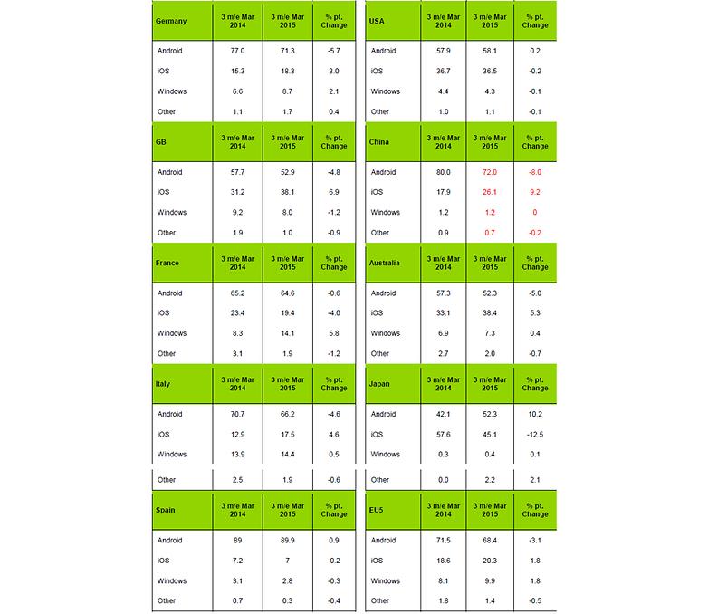 androidpit kantar smartphone sales