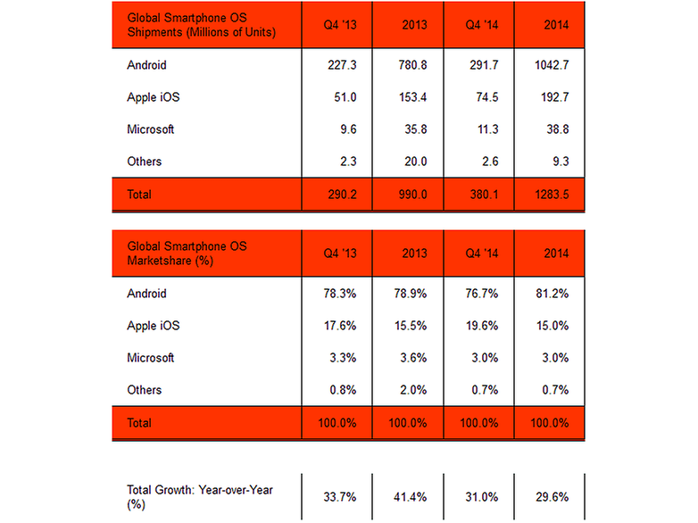 androidpit os market share shipments 2