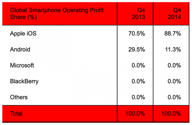 androidpit smartphone profits q4 2014